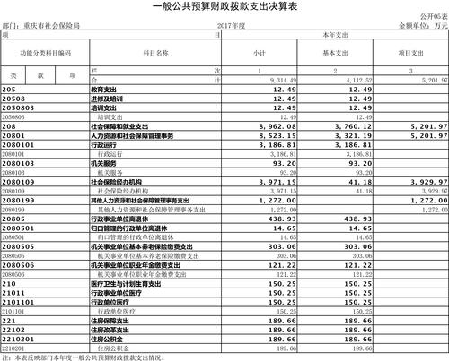 重庆市社会保险局2017年部门决算公开挂网-5