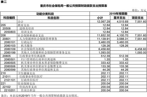 3月11日预算公开套表-2